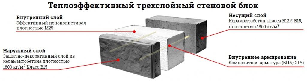 Теплоблок из керамзитобетона пластичные бетонные смеси